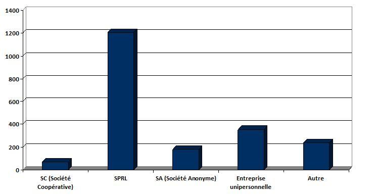 ets faillite 2.070 entreprises en faillite depuis le début de lannée