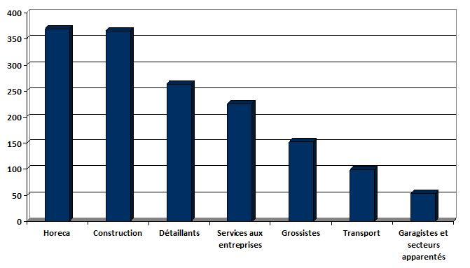 secteur faillite 2.070 entreprises en faillite depuis le début de lannée