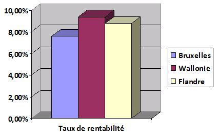 rentabilité pme région Un quart des PME bruxelloises ont risqué la faillite en 2011